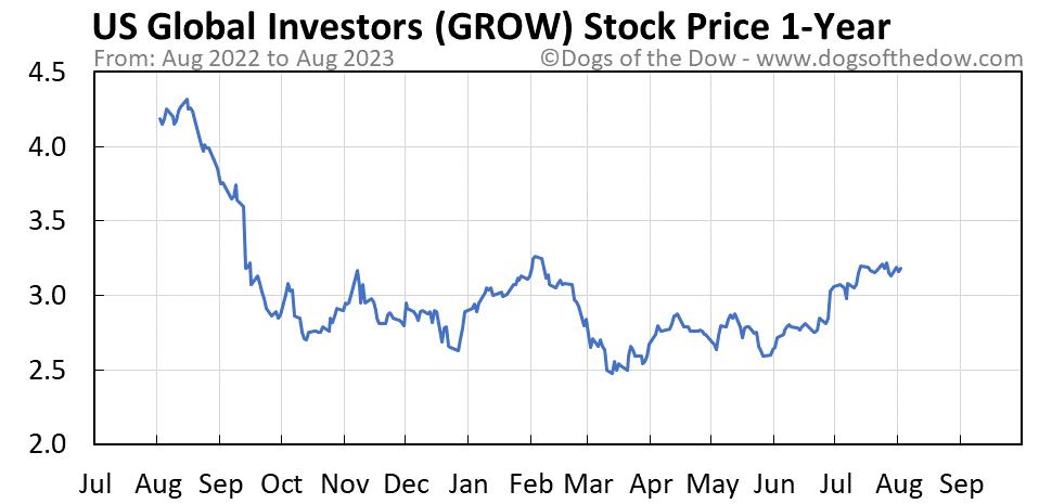 GROW 1-year stock price chart