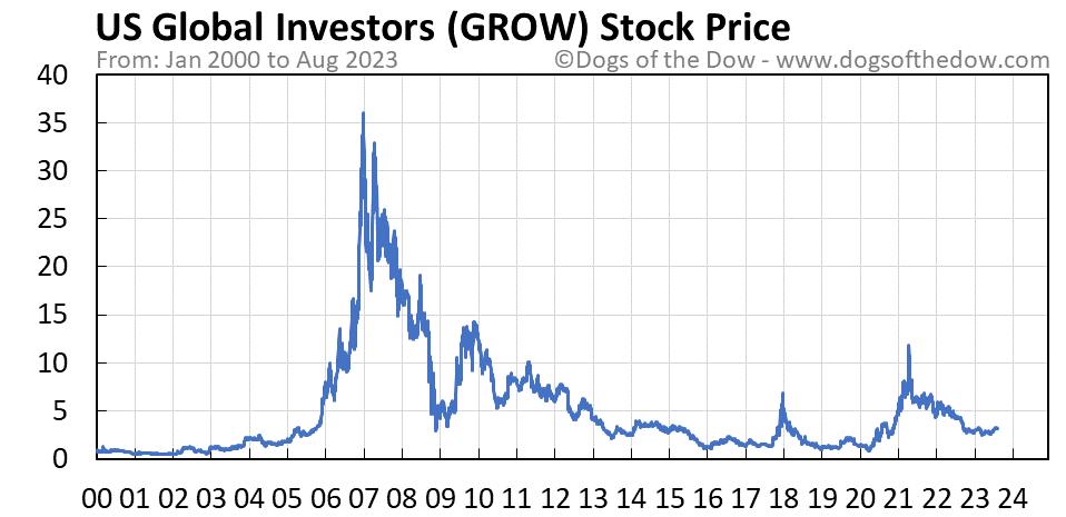 GROW stock price chart