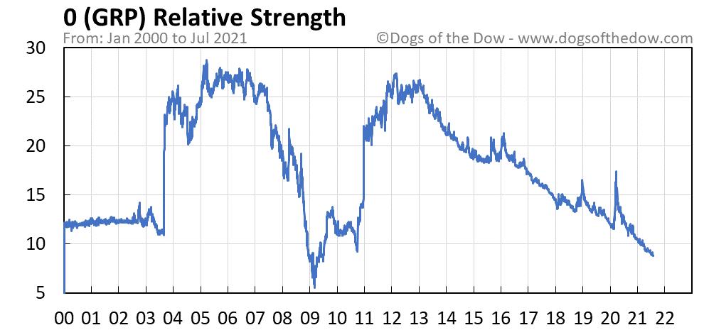 GRP relative strength chart