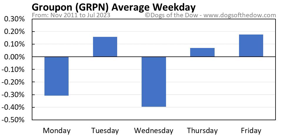 GRPN average weekday chart