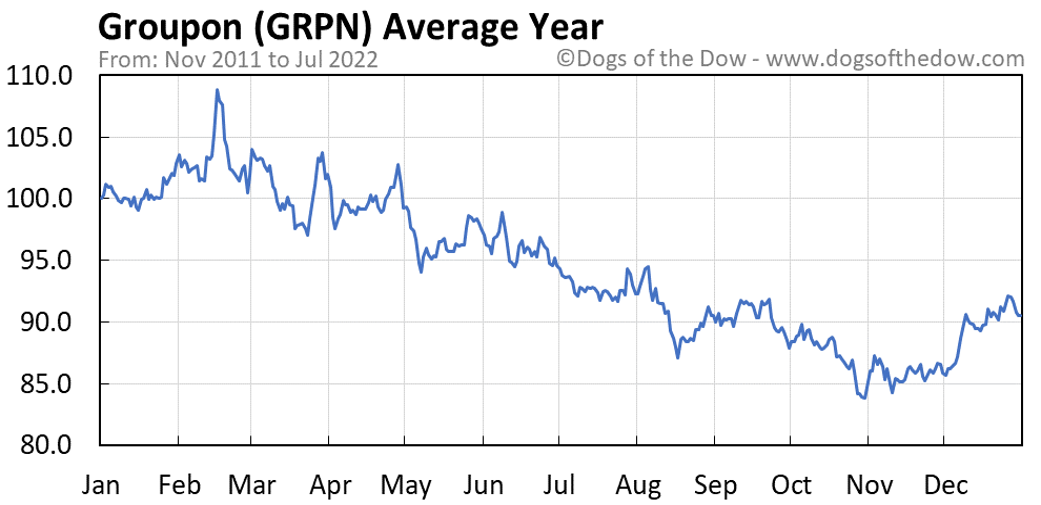GRPN average year chart