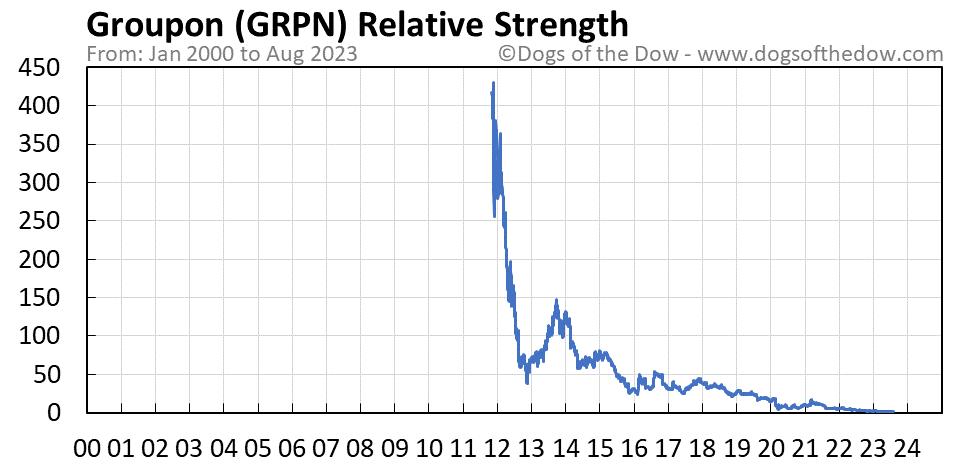 GRPN relative strength chart