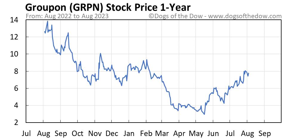 GRPN 1-year stock price chart