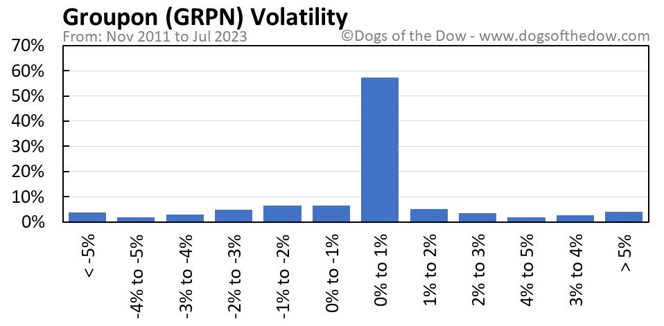 GRPN volatility chart