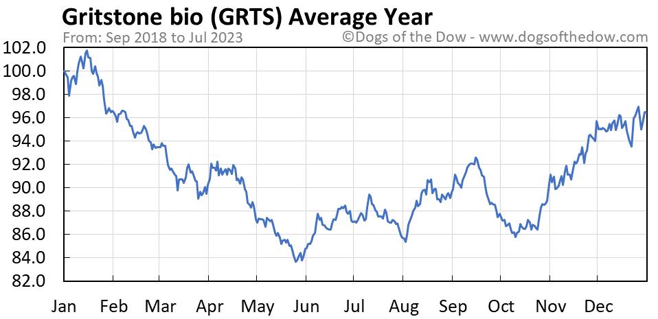 GRTS average year chart