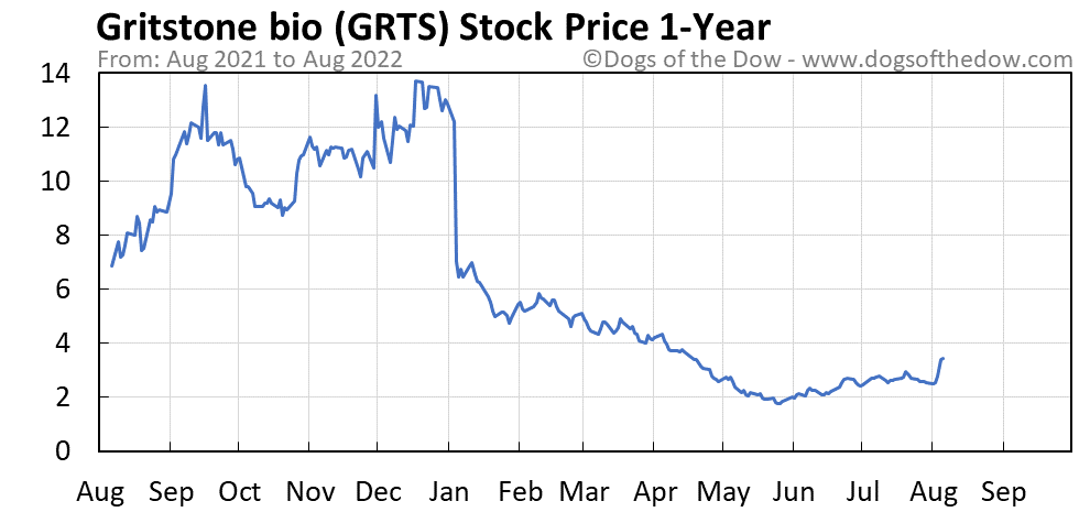 GRTS 1-year stock price chart