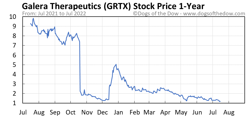 GRTX 1-year stock price chart