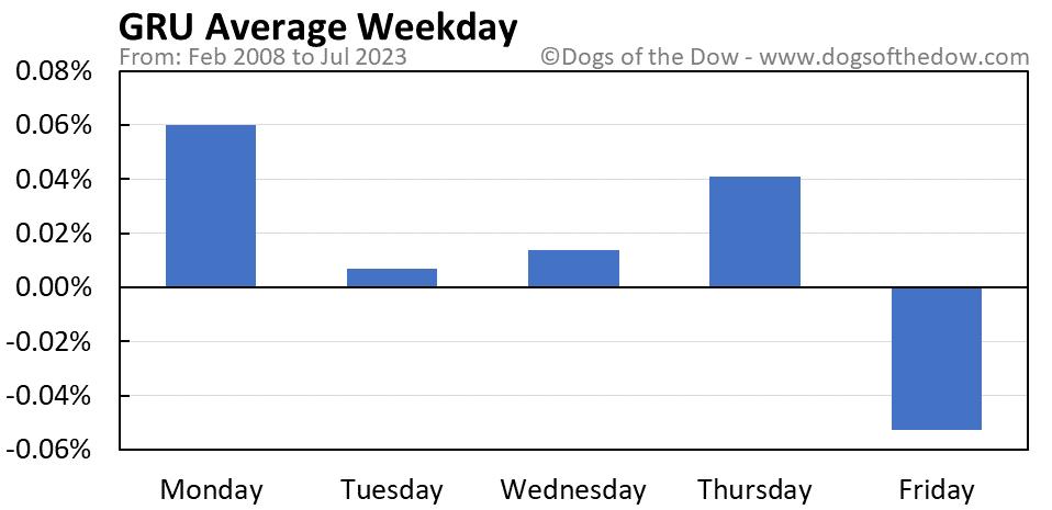 GRU average weekday chart