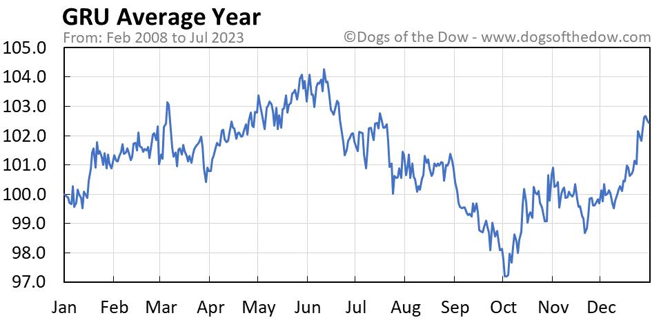 GRU average year chart