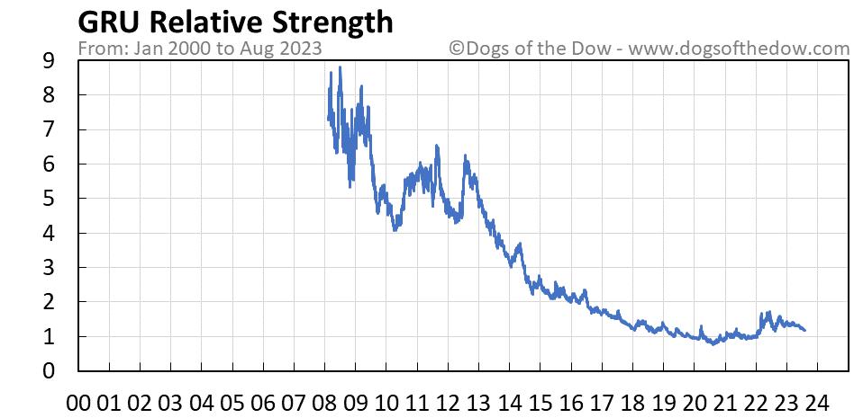 GRU relative strength chart