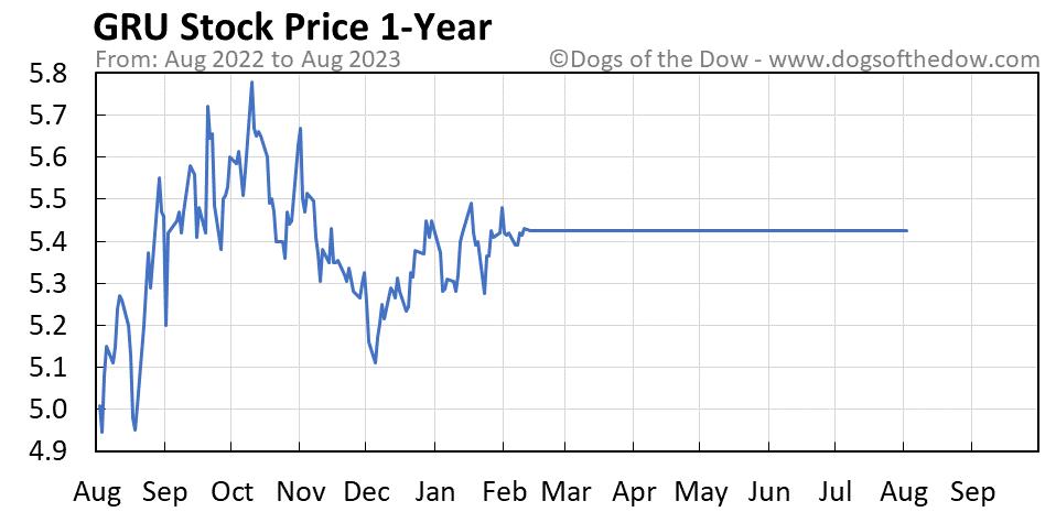 GRU 1-year stock price chart