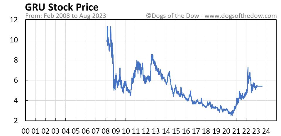 GRU stock price chart