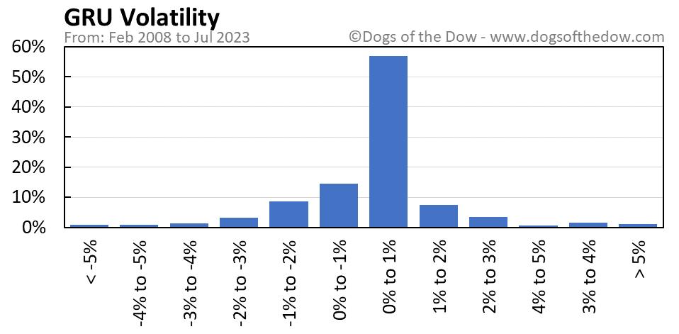 GRU volatility chart