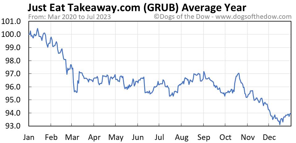 GRUB average year chart