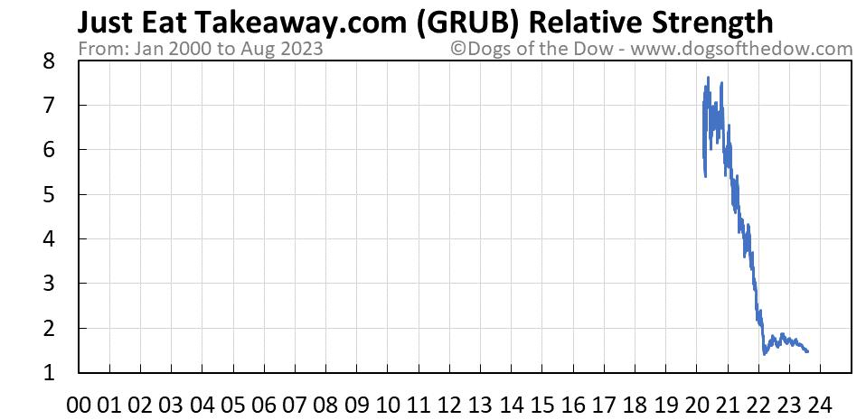 GRUB relative strength chart