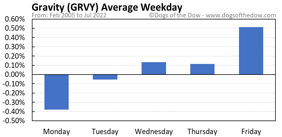 GRVY average weekday chart