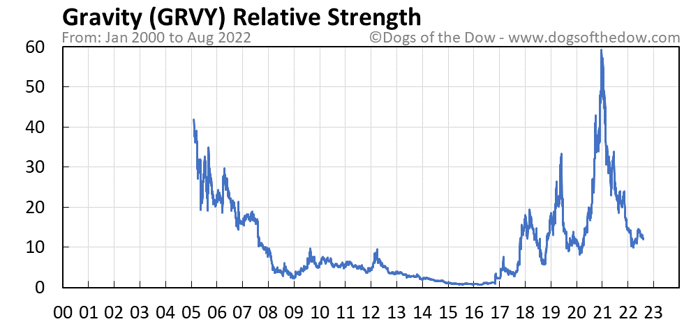 GRVY relative strength chart