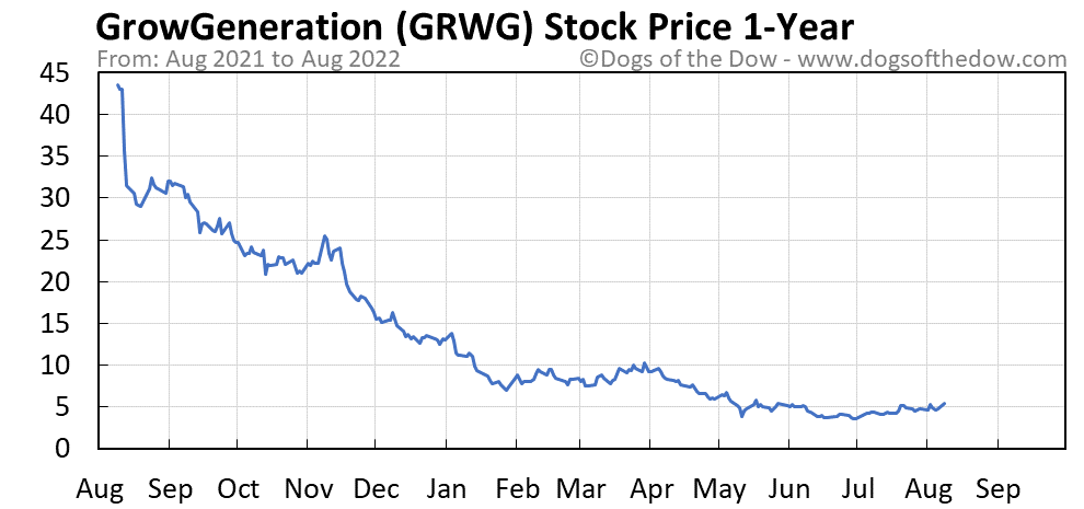 GRWG 1-year stock price chart
