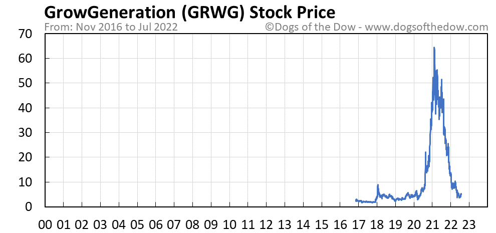 GRWG stock price chart
