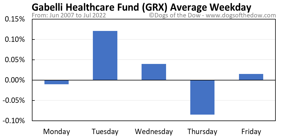 GRX average weekday chart