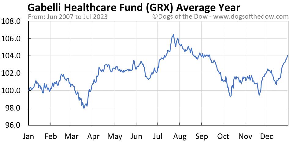 GRX average year chart