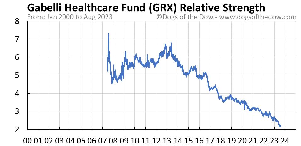 GRX relative strength chart