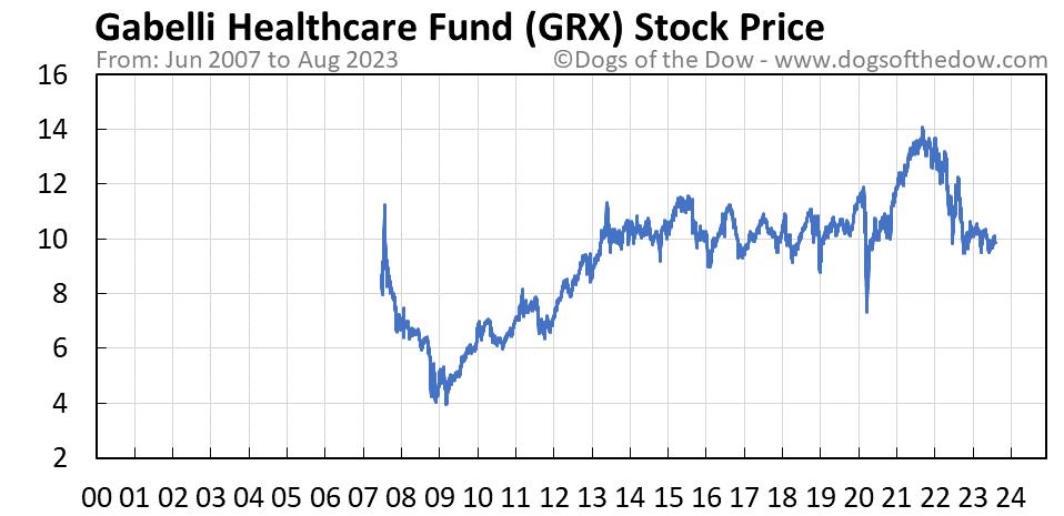 GRX stock price chart