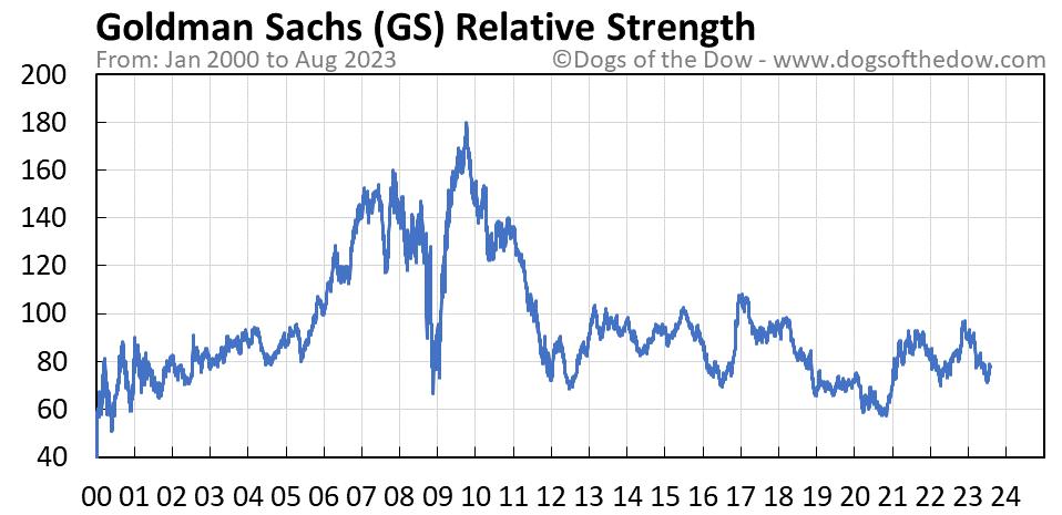 GS relative strength chart