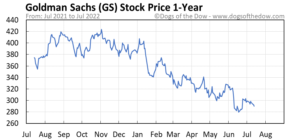 GS 1-year stock price chart
