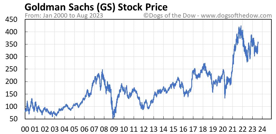GS stock price chart