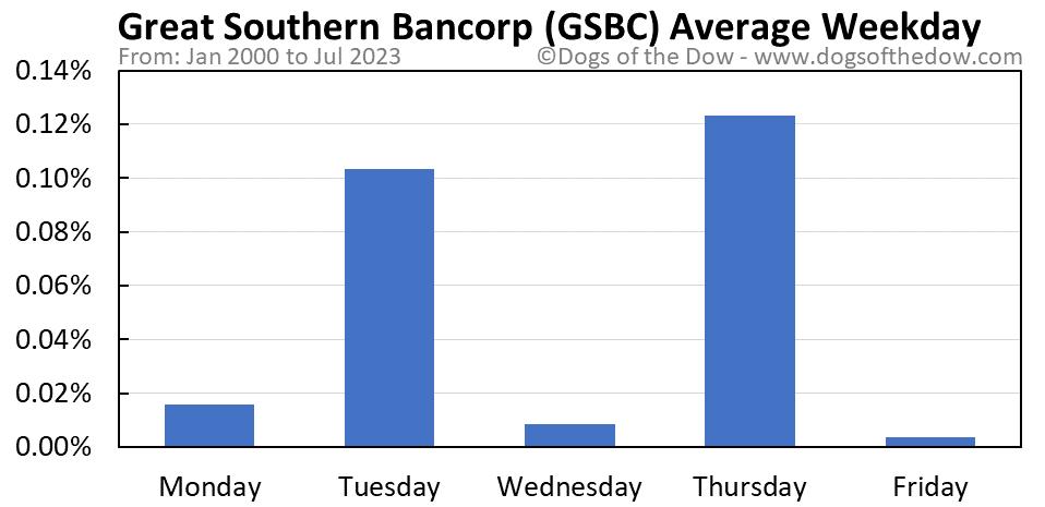 GSBC average weekday chart