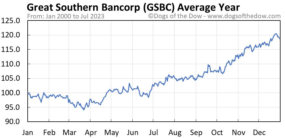 GSBC average year chart