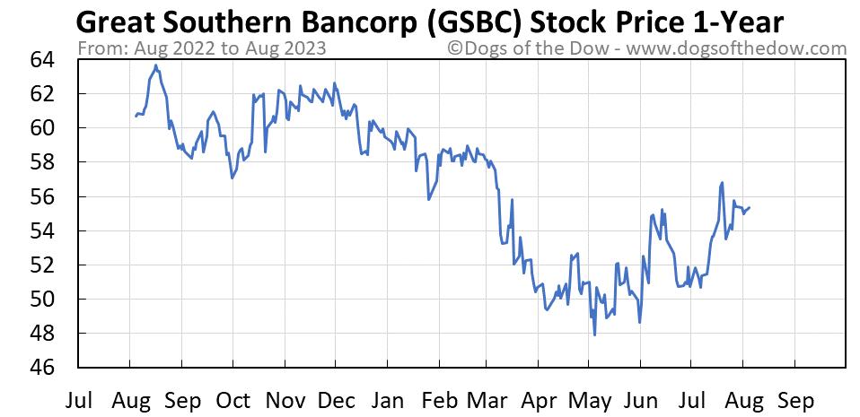 GSBC 1-year stock price chart