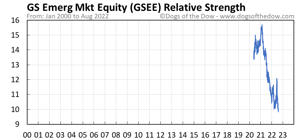 GSEE relative strength chart