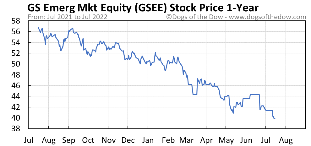 GSEE 1-year stock price chart