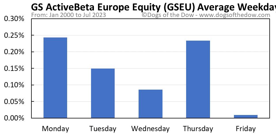 GSEU average weekday chart