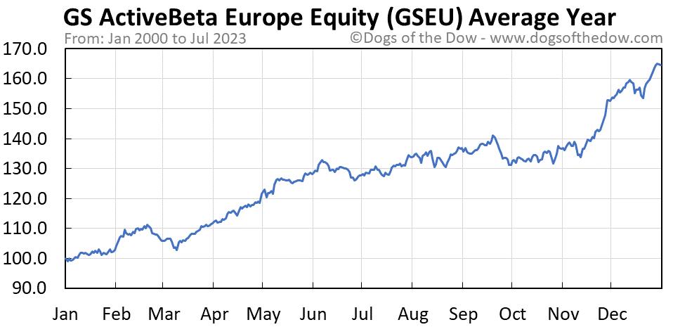 GSEU average year chart
