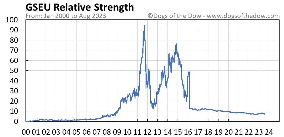 GSEU relative strength chart