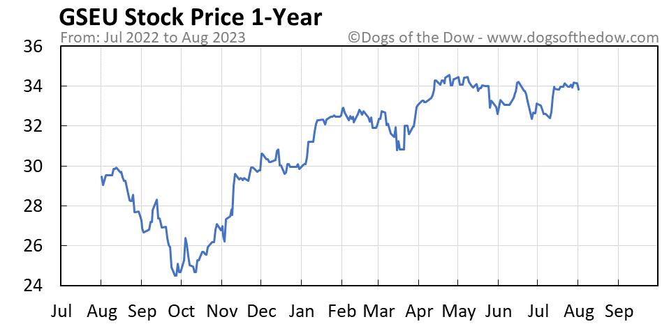 GSEU 1-year stock price chart