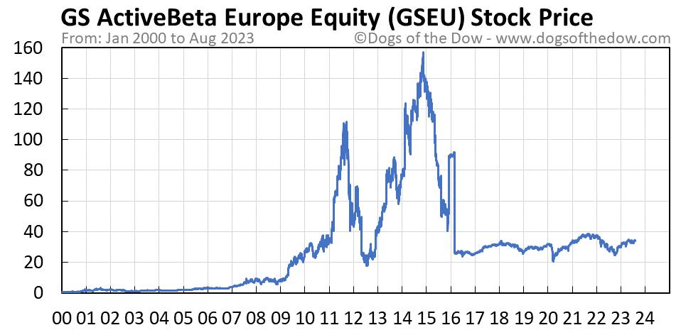 GSEU stock price chart