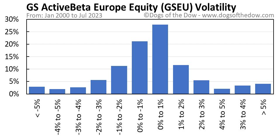 GSEU volatility chart