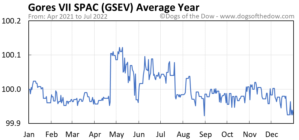 GSEV average year chart