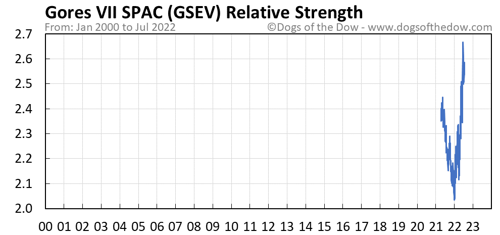 GSEV relative strength chart