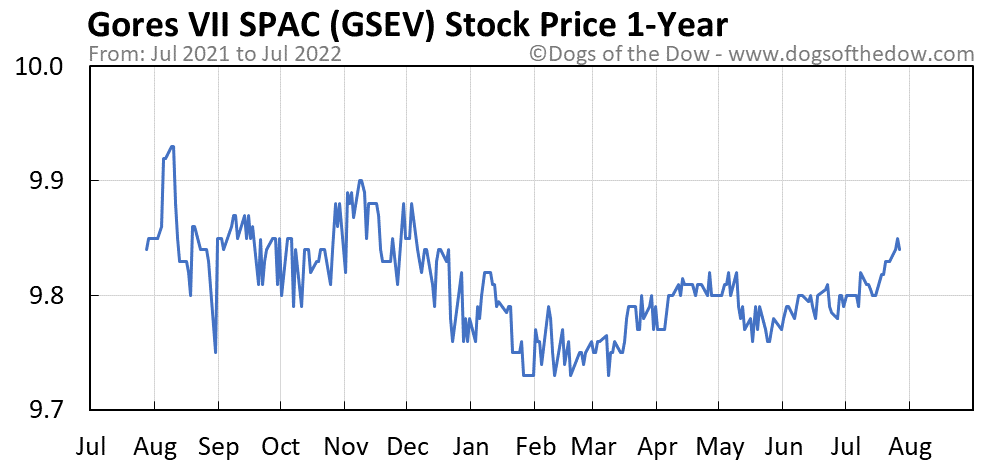 GSEV 1-year stock price chart