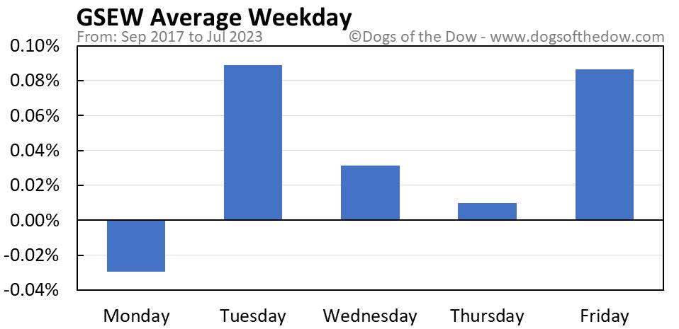 GSEW average weekday chart