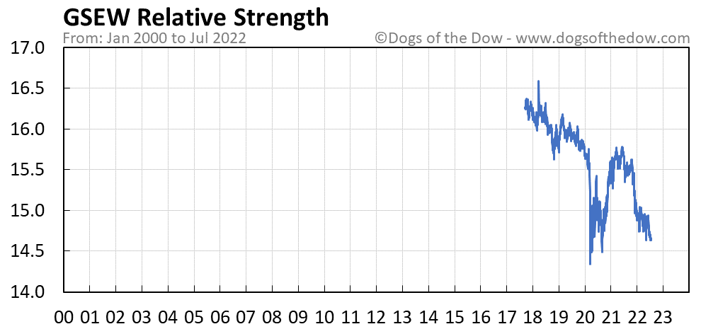 GSEW relative strength chart