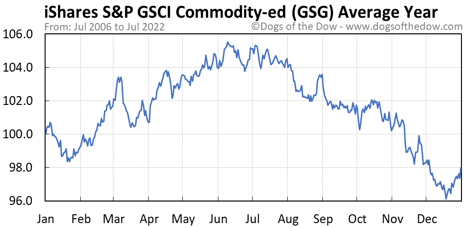 GSG average year chart