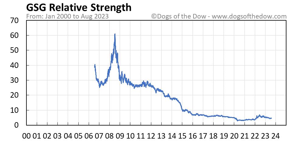 GSG relative strength chart