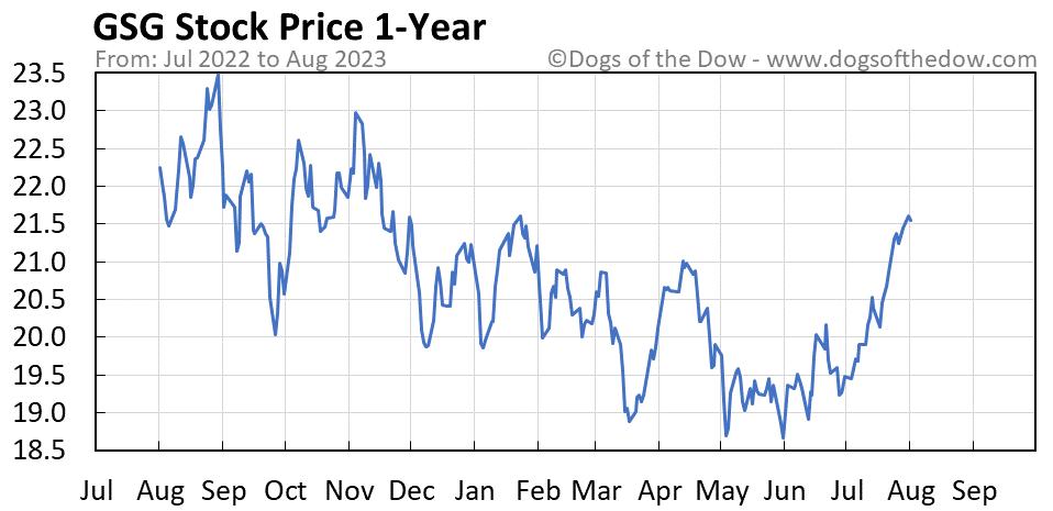 GSG 1-year stock price chart