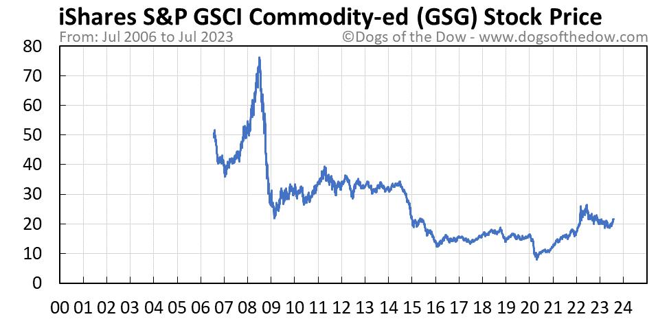 GSG stock price chart